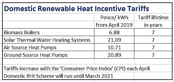 Renewable Energy - RHI Tariff Payments 2019